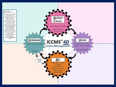 ICCMS ™ 4D Caries Management D ETECT & Assess D ECIDE DODO D ETERMINE Patient-level Caries Risk Caries Staging & Activity Appropriate Tooth & Patient Preserving.