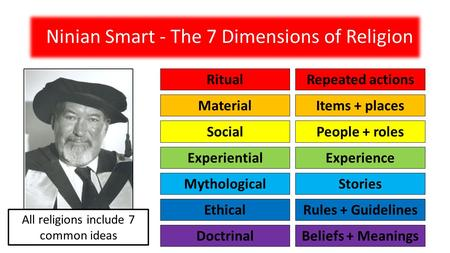 ninian smart s seven dimensions of religion View test prep - quiz one from par 323 at w carolina quiz one 1 name ninian smarts seven dimensions of religion ritual narrative and mythic experimental and emotional social and institutional.
