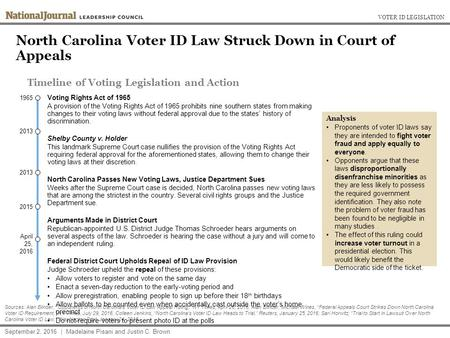 North Carolina Voter ID Law Struck Down in Court of Appeals VOTER ID LEGISLATION September 2, 2016 | Madelaine Pisani and Justin C. Brown Sources: Alan.