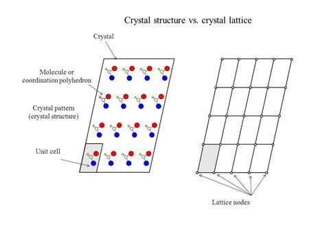Crystal Crystal pattern (crystal structure) Molecule or coordination polyhedron Unit cell Lattice nodes Crystal structure vs. crystal lattice.