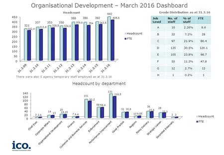 Headcount Grade Distribution as at 31.3.16 Organisational Development – March 2016 Dashboard Job Level No. of staff % of staff FTE A102.26%8.6 B327.2%28.