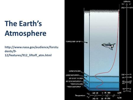 The Earth's Atmosphere  dents/9- 12/features/912_liftoff_atm.html.