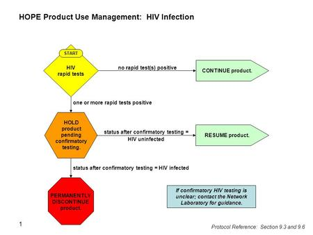 1 HOPE Product Use Management: HIV Infection no rapid test(s) positive CONTINUE product. HOLD product pending confirmatory testing. PERMANENTLY DISCONTINUE.
