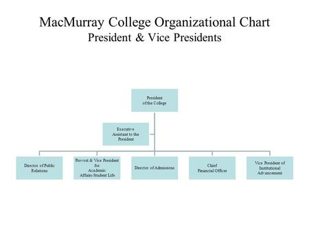 MacMurray College Organizational Chart President & Vice Presidents President of the College Director of Public Relations Provost & Vice President for Academic.