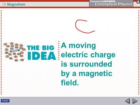 36 Magnetism A moving electric charge is surrounded by a magnetic field.