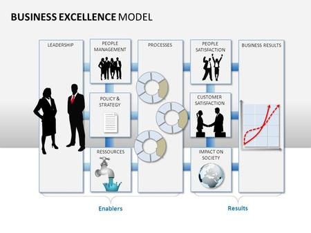 BUSINESS EXCELLENCE MODEL LEADERSHIP PROCESSES RESSOURCES POLICY & STRATEGY PEOPLE MANAGEMENT BUSINESS RESULTS IMPACT ON SOCIETY CUSTOMER SATISFACTION.