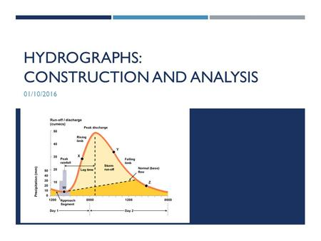 HYDROGRAPHS: CONSTRUCTION AND ANALYSIS 01/10/2016.