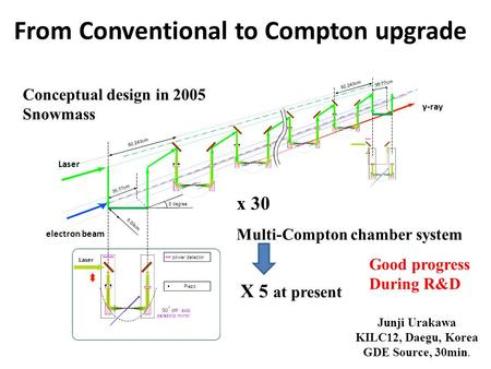 Laser electron beam x 30 Multi-Compton chamber system γ-ray 92.243cm Conceptual design in 2005 Snowmass X 5 at present Good progress During R&D From Conventional.
