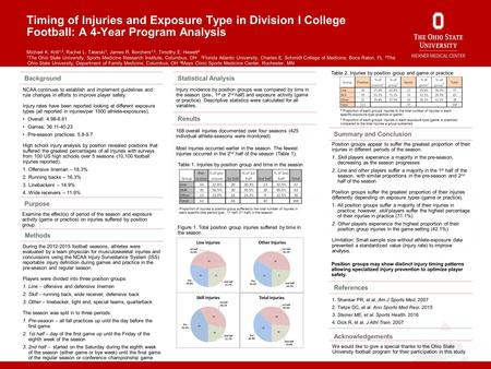 Timing of Injuries and Exposure Type in Division I College Football: A 4-Year Program Analysis Michael K. Krill 1,2, Rachel L. Tatarski 1, James R. Borchers.