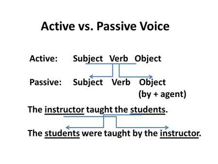 Active vs. Passive Voice Active: Subject Verb Object Passive: Subject Verb Object (by + agent) The instructor taught the students. The students were taught.