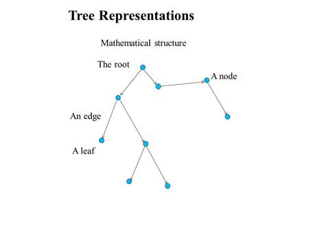 Tree Representations Mathematical structure An edge A leaf The root A node.