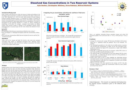 Dissolved Gas Concentrations in Two Reservoir Systems Kyle Hacker, Christopher Whitney, Drew Robison, Wilfred Wollheim Introduction/Background Methods.