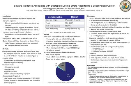 Seizure Incidence Associated with Bupropion Dosing Errors Reported to a Local Poison Center William Eggleston, PharmD 1 and Ross W. Sullivan, MD 1,2 1.