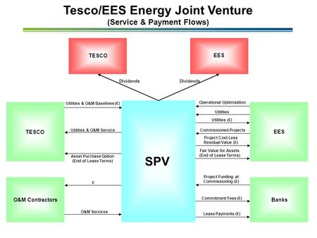 Utilities & O&M Service Tesco/EES Energy Joint Venture (Service & Payment Flows) EES TESCO Project Funding at Commissioning (£) Commitment Fees (£) Lease.