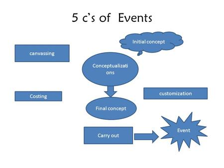 5 c's of Events Conceptualizati ons Initial concept canvassing customization Costing Final concept Carry out Event.
