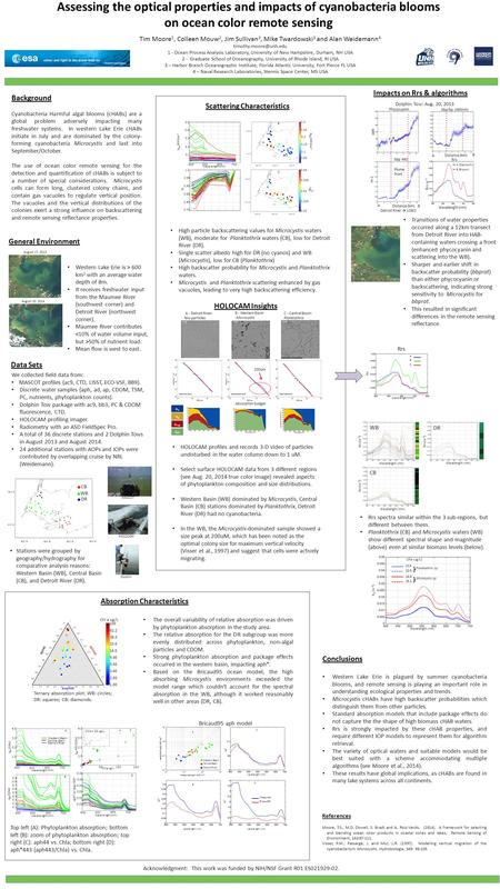 Assessing the optical properties and impacts of cyanobacteria blooms on ocean color remote sensing Background Cyanobacteria Harmful algal blooms (cHABs)