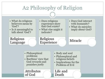 A2 Philosophy of Religion What do religious believers mean by 'God'? Is it meaningful to talk about 'God'? Religious Language Does religious experience.
