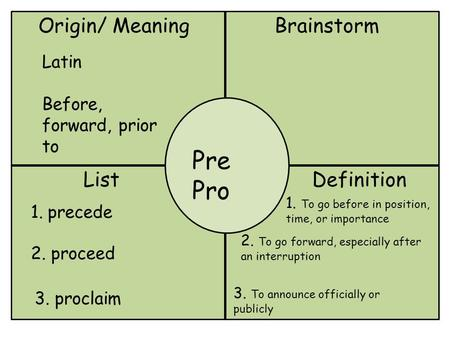 Origin/ MeaningBrainstorm Pre Pro ListDefinition Latin Before, forward, prior to 1.precede 2. proceed 3. proclaim 1. To go before in position, time, or.