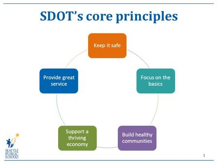 SDOT's core principles Keep it safe Focus on the basics Build healthy communities Support a thriving economy Provide great service 1.