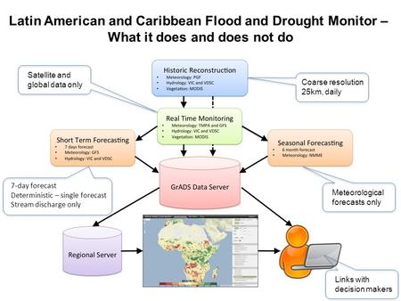Latin American and Caribbean Flood and Drought Monitor – What it does and does not do Figure showing current system Coarse resolution 25km, daily Satellite.