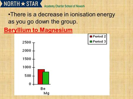 There is a decrease in ionisation energy as you go down the group. Beryllium to Magnesium.