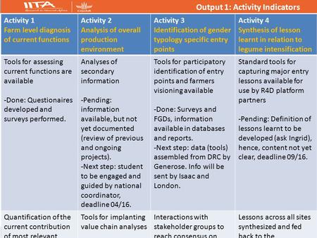 Output 1: Activity Indicators Activity 1 Farm level diagnosis of current functions Activity 2 Analysis of overall production environment Activity 3 Identification.