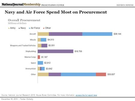 Navy and Air Force Spend Most on Procurement December 18, 2015 | Tucker Doherty Source: National Journal Research 2015; House Rules Committee. For more.