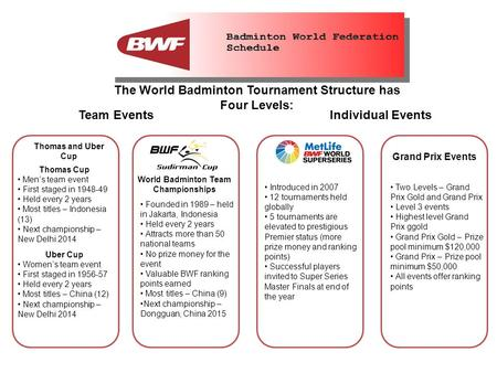The World Badminton Tournament Structure has Four Levels: Team Events Individual Events Thomas and Uber Cup Grand Prix Events Thomas Cup Men's team event.