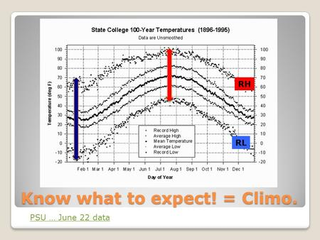 Know what to expect! = Climo. PSU … June 22 data RH RL.
