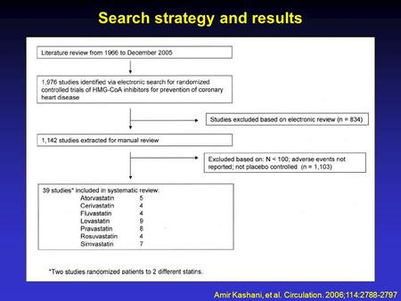 Search strategy and results Amir Kashani, et al. Circulation. 2006;114:2788-2797.