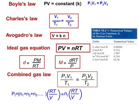 Charles's law T2T2 T1T1 V1V1 = V2V2 Avogadro's law V = k n Boyle's law PV = constant (k) Ideal gas equation PV = nRT = P1V1P1V1 T1T1 P2V2P2V2 T2T2 Combined.