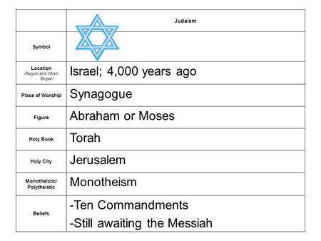 Judaism Symbol Location (Region and When Began) Israel; 4,000 years ago Place of Worship Synagogue Figure Abraham or Moses Holy Book Torah Holy City Jerusalem.