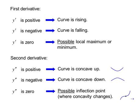 First derivative: is positive Curve is rising. is negative Curve is falling. is zero Possible local maximum or minimum. Second derivative: is positive.