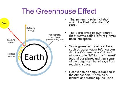 The Greenhouse Effect The sun emits solar radiation which the Earth absorbs (UV rays). The Earth emits its own energy (heat waves called infrared rays)