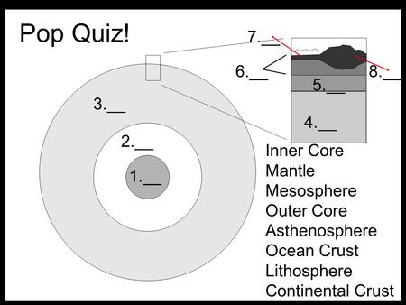 Pop Quiz! 1.__ 2.__ 3.__ 4.__ 5.__ 6.__ 7.__ 8.__ Inner Core Mantle Mesosphere Outer Core Asthenosphere Ocean Crust Lithosphere Continental Crust.