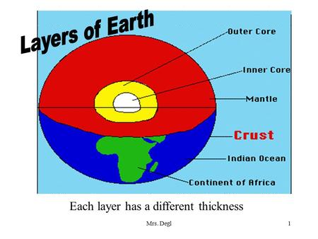 Mrs. Degl1 Each layer has a different thickness. Mrs. Degl2 Oceanic Crust is thinner than Continental Crust Oceanic Crust Continental Crust.