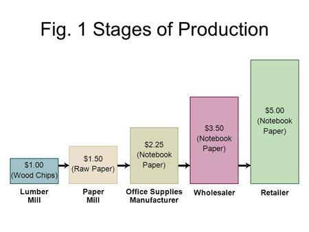 Fig. 1 Stages of Production $1.00 (Wood Chips) Lumber Mill $1.50 (Raw Paper) Paper Mill $2.25 (Notebook Paper) Office Supplies Manufacturer $3.50 (Notebook.