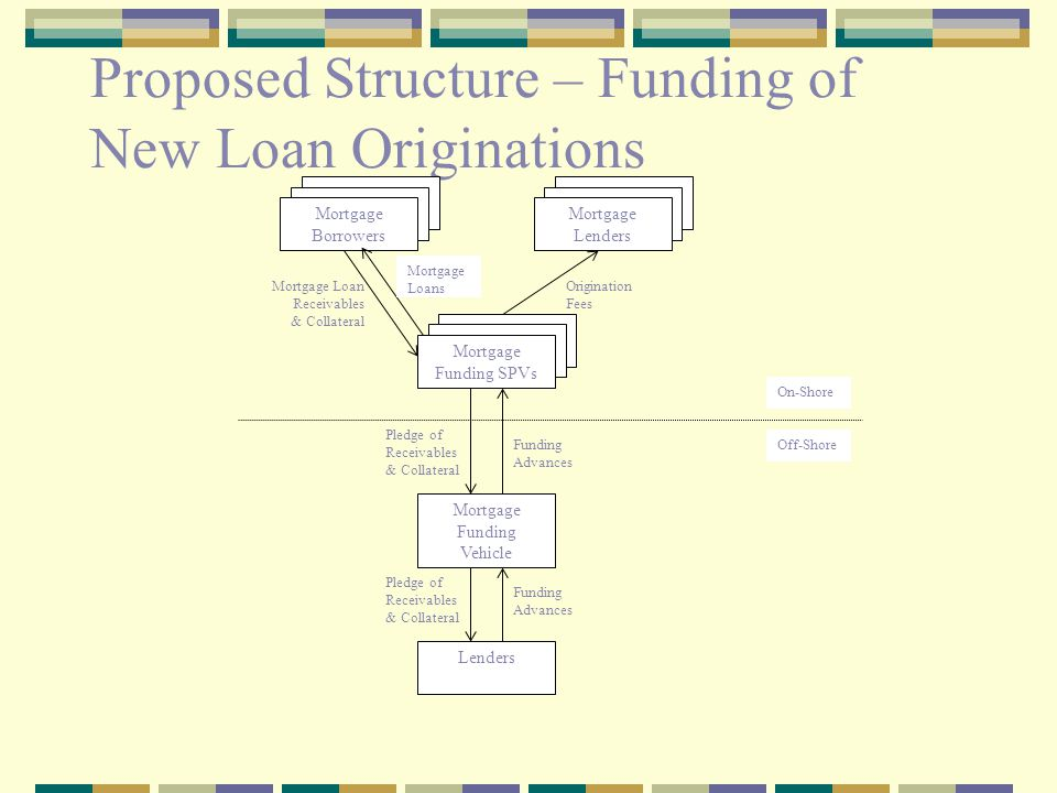 Proposed Structure – Refinancing via MBS Issuance Guarantee Mortgage Funding Vehicle MBS Issuer Proceeds Pledge of Collateral Guarantee Provider (optional) Lenders Release of Collateral MBS Investors Issuance of MBS Proceeds Loan Repayment