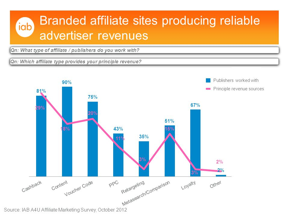 Collaborative style emerging as advertisers blend affiliate programme planning between in-house teams, agencies and networks Source: IAB A4U Affiliate Marketing Survey, October 2012 Qn: Thinking about how you plan and manage your affiliate programme, is the main strategy generated: Note: In 2011 there was no A combination of two or more option