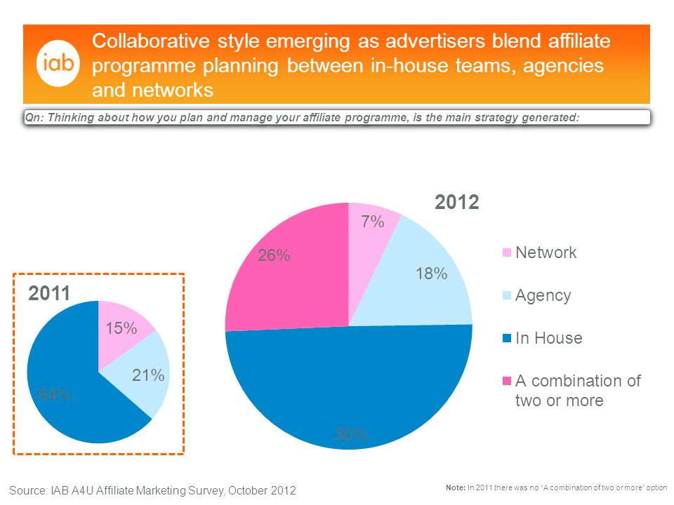 Majority still using 1 affiliate network but declining, while users of 2-3 networks growing significantly Source: IAB A4U Affiliate Marketing Survey, October 2012 Qn: How many affiliate networks do you work with?