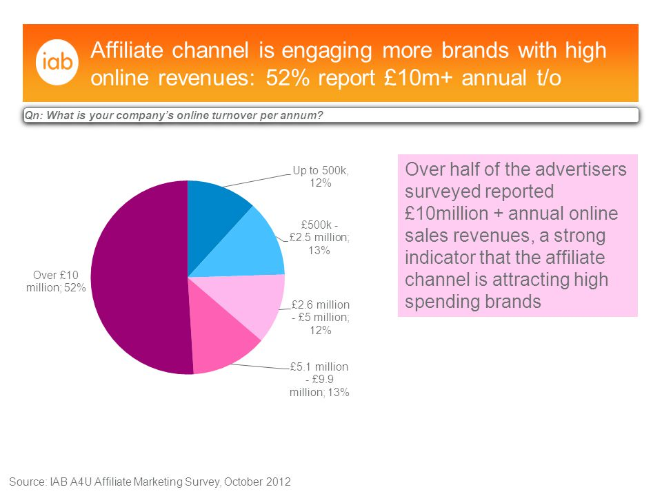 Affiliate channel's growth in 2013 fuelled by increased marketing investment in affiliate programmes: 72% say commission payments will continue to increase Source: IAB A4U Affiliate Marketing Survey, October 2012 Qn: Do you forecast a rise or fall in affiliate commission payments during the next 12 months.