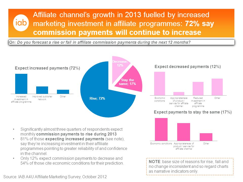 (Commission payments over £31K show a 21% uplift from 2011 to 2012) Advertisers paying out more than £100K per month in payments increased by 16% Advertisers making monthly commission payments of over £31K significantly increased Source: IAB A4U Affiliate Marketing Survey, October 2012 34%41% Qn: What is your average monthly affiliate commission payment?