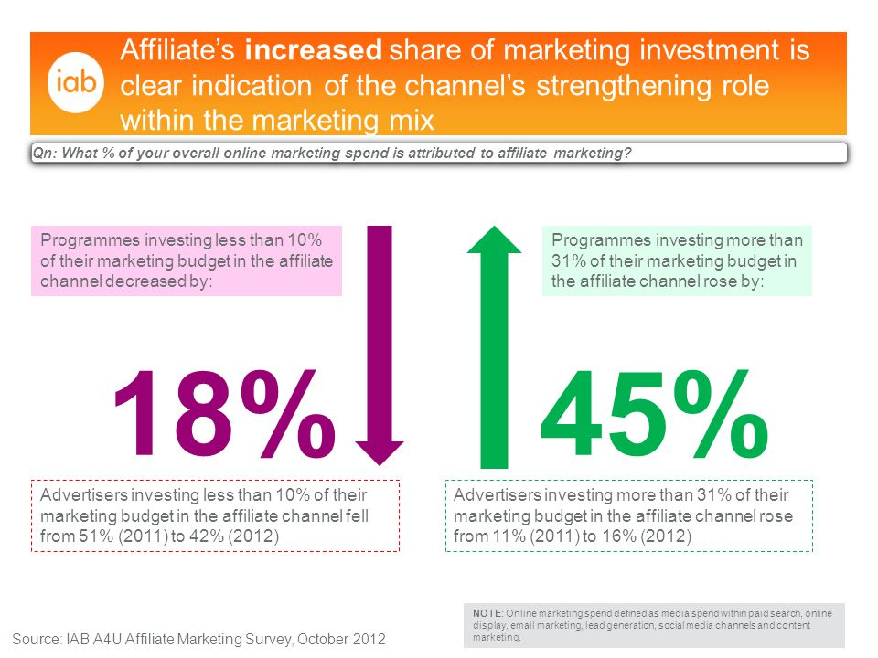 Greater need for marketing ROI continues: increased marketing investment in affiliate channel predicted Source: IAB A4U Affiliate Marketing Survey, October 2012 Qn: Are you planning to increase your affiliate spend during the next 12 months.