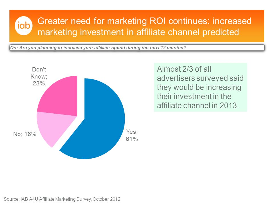 As the affiliate sector matures, it's attracting a significant volume of new advertisers, indicating recognition of the channel's effectiveness Source: IAB A4U Affiliate Marketing Survey, October 2012 Qn: How long have you been running your affiliate programme.