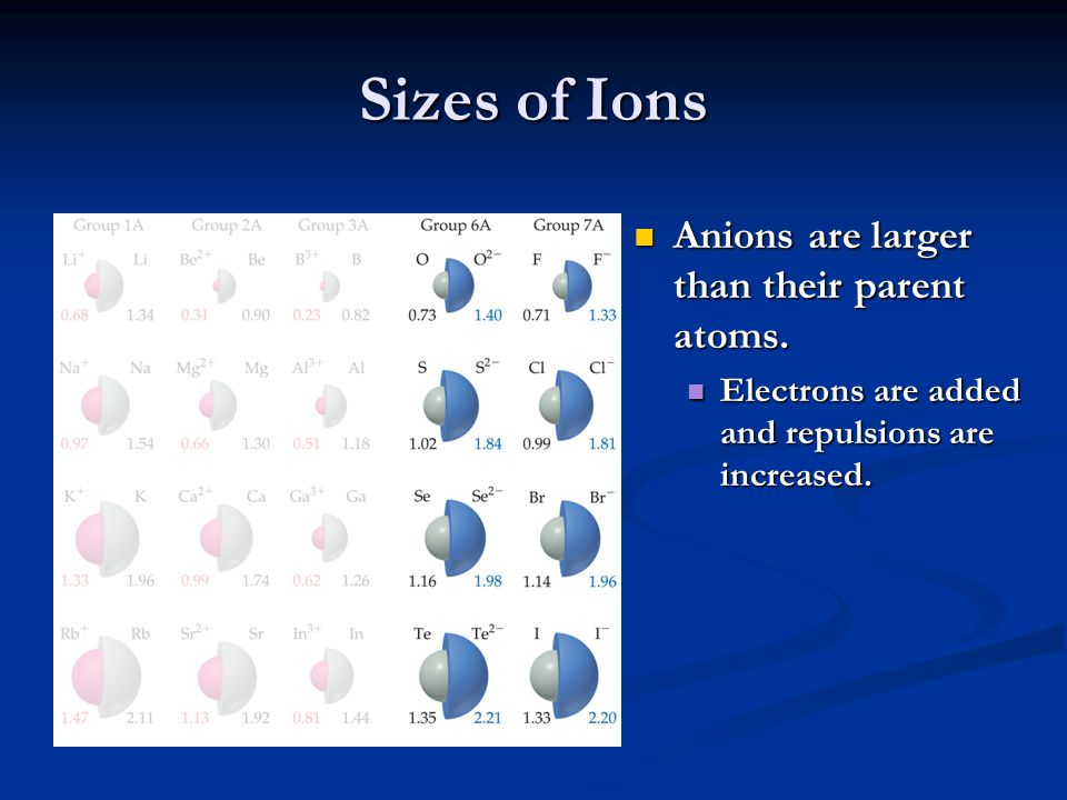 Sizes of Ions Ions increase in size as you go down a column.