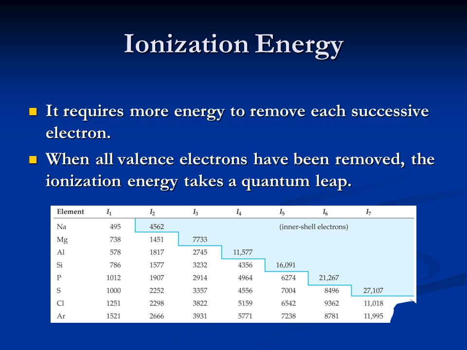 Trends in First Ionization Energies As one goes down a column, less energy is required to remove the first electron.