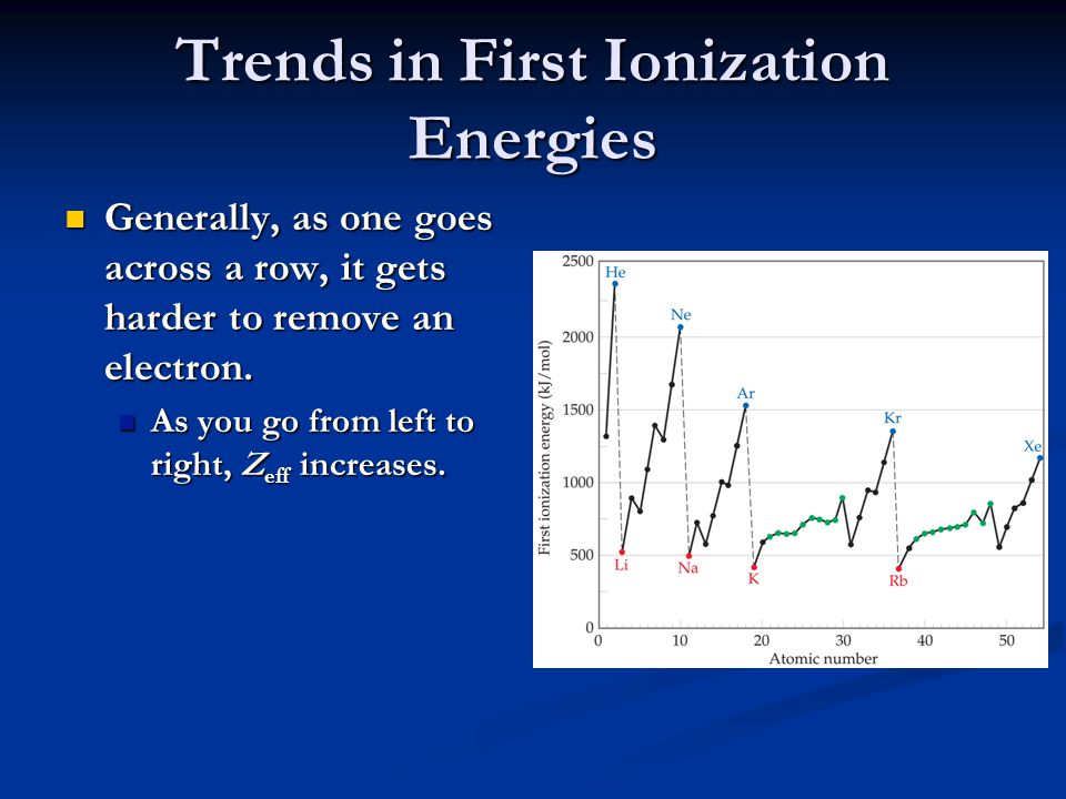 Trends in First Ionization Energies However, there are two apparent discontinuities in this trend.