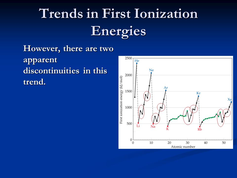 Trends in First Ionization Energies The first occurs between Groups IIA and IIIA.