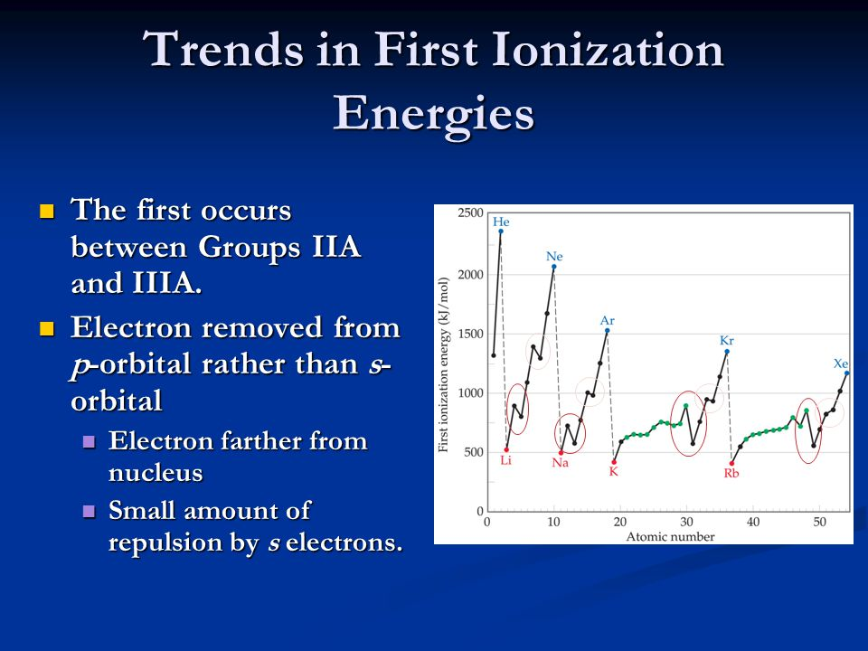 Trends in First Ionization Energies The second occurs between Groups VA and VIA.