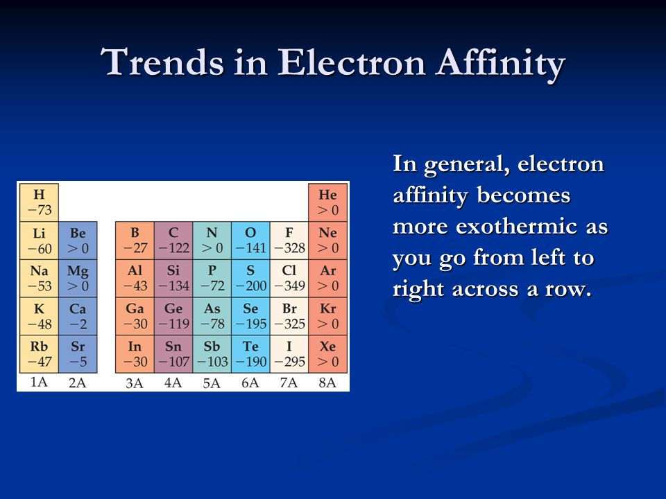 Trends in Electron Affinity There are again, however, two discontinuities in this trend.